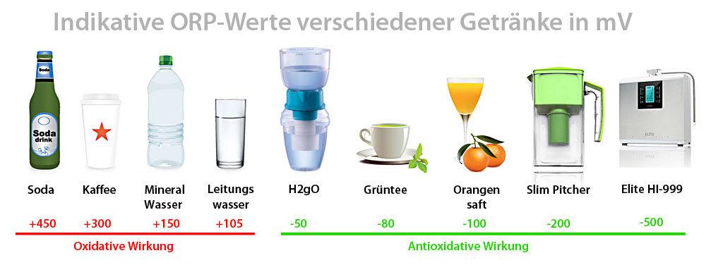 orp-werte